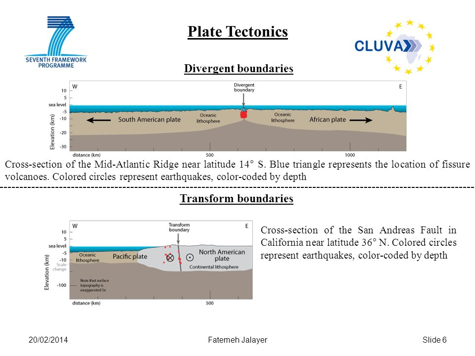 20/02/2014Fatemeh JalayerSlide 6 Cross-section of the Mid-Atlantic Ridge near latitude 14° S.