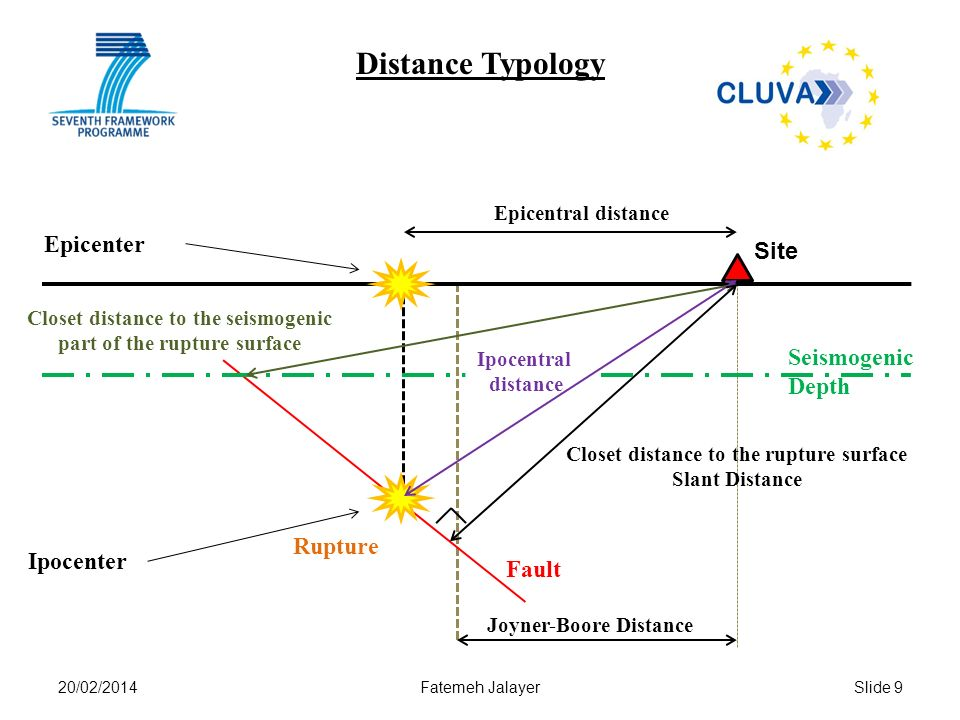 20/02/2014Fatemeh JalayerSlide 9 Distance Typology Fault Rupture Ipocenter Epicenter Site Epicentral distance Closet distance to the rupture surface Slant Distance Seismogenic Depth Closet distance to the seismogenic part of the rupture surface Ipocentral distance Joyner-Boore Distance