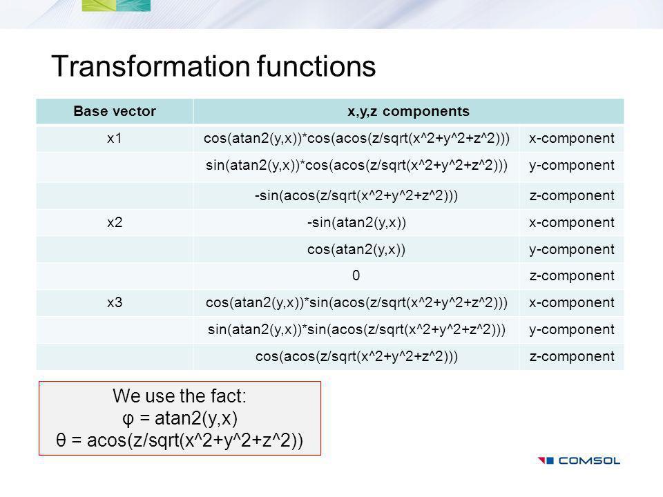 Transformation functions Base vectorx,y,z components x1cos(atan2(y,x))*cos(acos(z/sqrt(x^2+y^2+z^2)))x-component sin(atan2(y,x))*cos(acos(z/sqrt(x^2+y