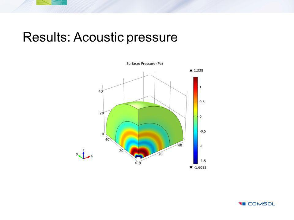 Results: Acoustic pressure