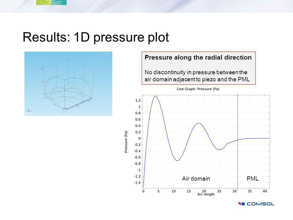 Results: 1D pressure plot Pressure along the radial direction No discontinuity in pressure between the air domain adjacent to piezo and the PML Air domainPML