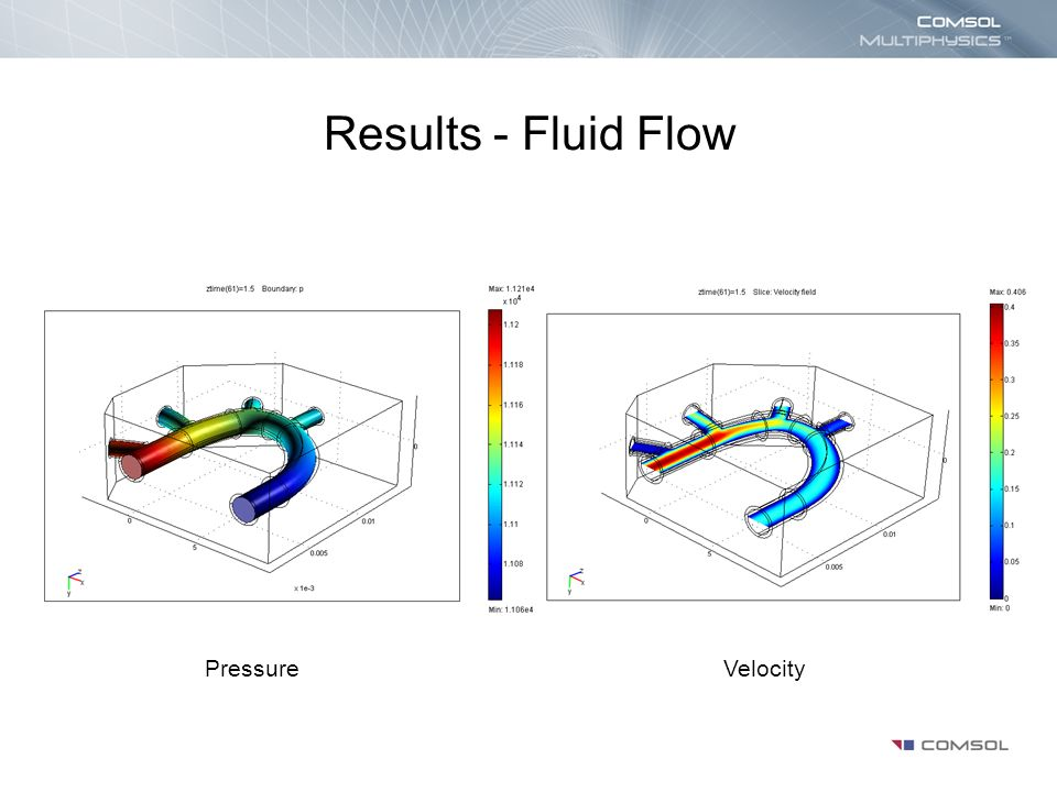 Results - Fluid Flow PressureVelocity