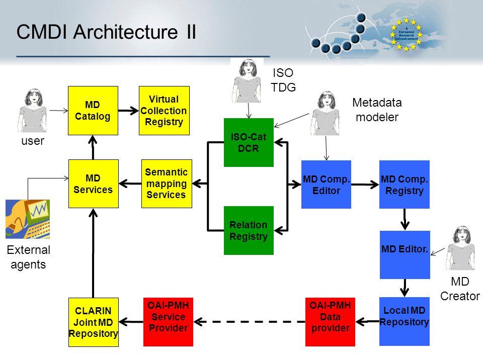 CMDI Architecture II MD Comp. Editor MD Comp. Registry ISO-Cat DCR MD Editor. Local MD Repository OAI-PMH Data provider OAI-PMH Service Provider CLARI