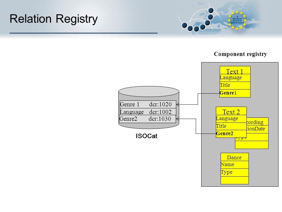 Recording CreationDate Type Component registry Genre 1 dcr:1020 Language dcr:1002 Genre2 dcr:1030 Dance Name Type Relation Registry Text 1 Language Ti