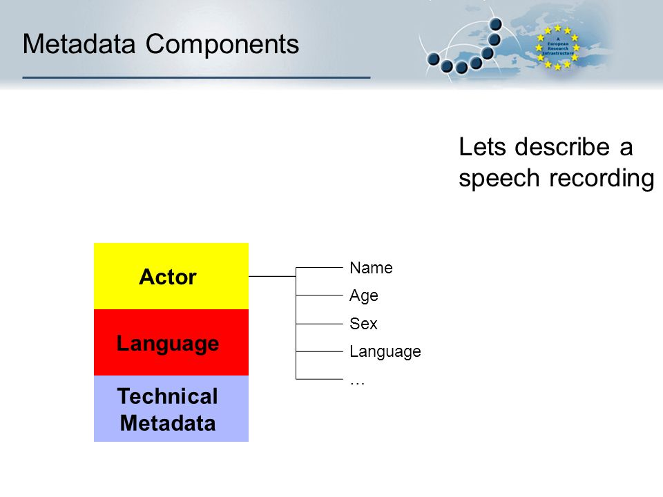 Metadata Components Language Technical Metadata Actor Sex Language Age Name … Lets describe a speech recording