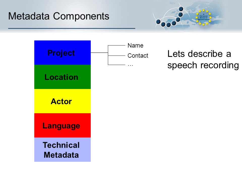 Metadata Components Language Technical Metadata Actor Location Project … Name Contact Lets describe a speech recording
