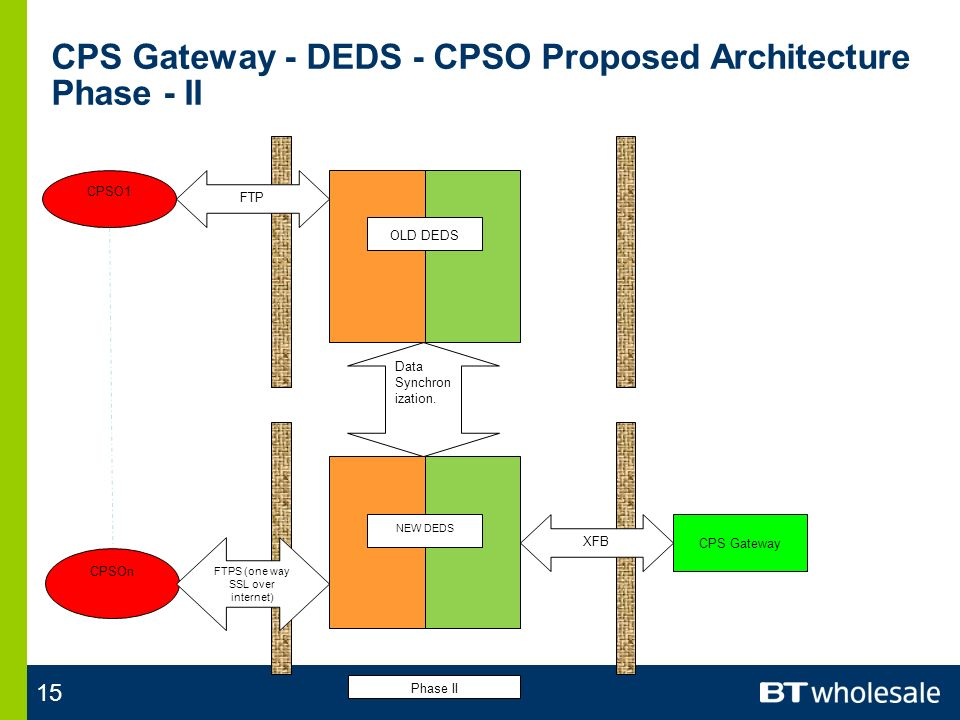 15 CPS Gateway - DEDS - CPSO Proposed Architecture Phase - II CPSO1 CPS Gateway XFB CPSOn FTP FTPS (one way SSL over internet) OLD DEDS NEW DEDS Phase II Data Synchron ization.