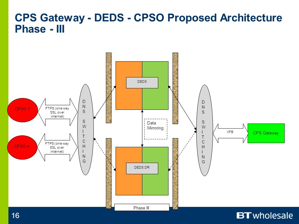 16 CPS Gateway - DEDS - CPSO Proposed Architecture Phase - III DEDS DEDS DR DNSSWITCHINGDNSSWITCHING DNSSWITCHINGDNSSWITCHING CPS Gateway XFB FTPS (one way SSL over internet) CPSO n CPSO 1 FTPS (one way SSL over internet) Data Mirroring Phase III