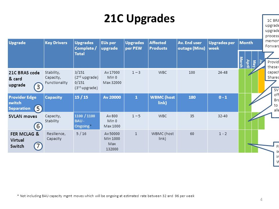 21C Upgrades UpgradeKey DriversUpgrades Complete / Total EUs per upgrade Upgrades per PEW Affected Products Av. End user outage (Mins) Upgrades per we