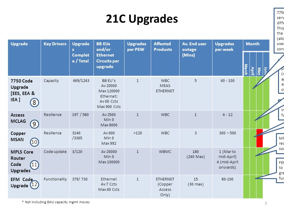 21C Upgrades UpgradeKey DriversUpgrade s Complet e / Total BB EUs and/or Ethernet Circuits per upgrade Upgrades per PEW Affected Products Av.