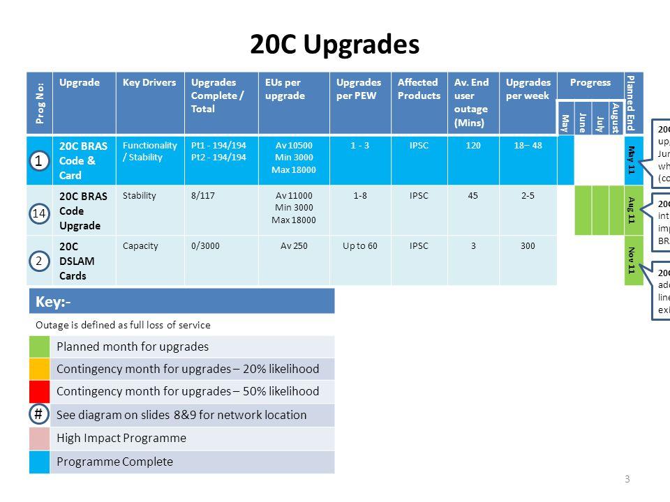 20C Upgrades Prog No: UpgradeKey DriversUpgrades Complete / Total EUs per upgrade Upgrades per PEW Affected Products Av. End user outage (Mins) Upgrad