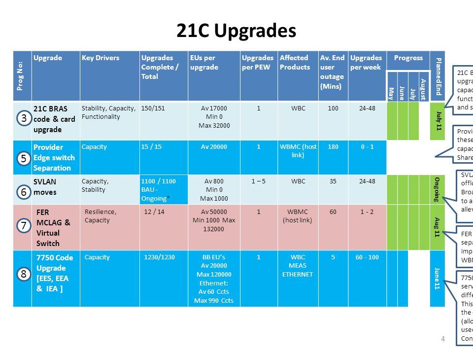 21C Upgrades Prog No: UpgradeKey DriversUpgrades Complete / Total EUs per upgrade Upgrades per PEW Affected Products Av. End user outage (Mins) Upgrad