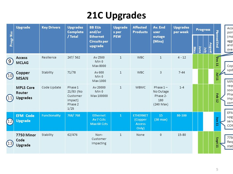 21C Upgrades Progr No: UpgradeKey DriversUpgrades Complete / Total BB EUs and/or Ethernet Circuits per upgrade Upgrade s per PEW Affected Products Av.