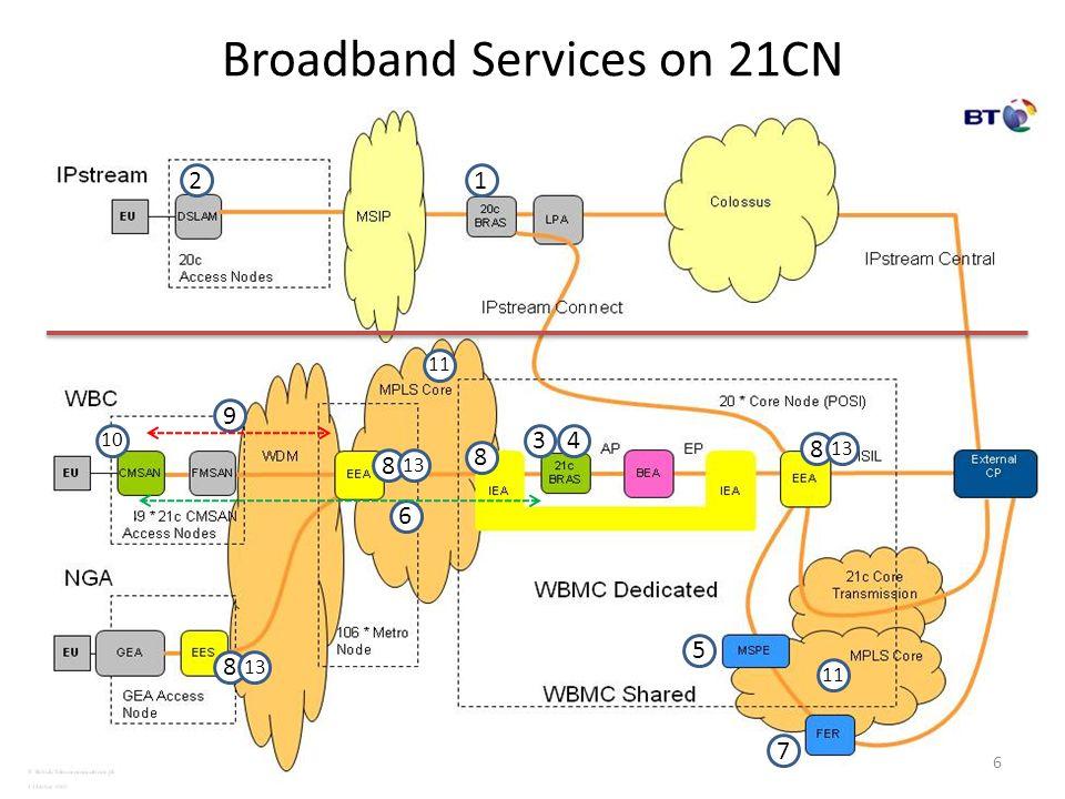 Broadband Services on 21CN 12 34 5 6 7 8 8 8 8 10 9 6 11 13