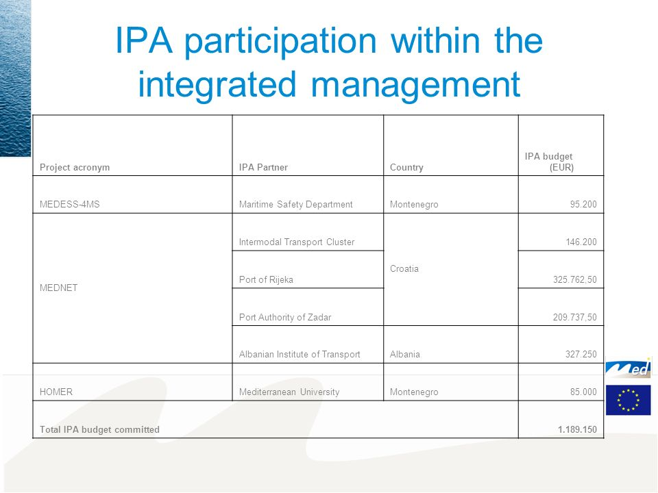 IPA participation within the integrated management Project acronymIPA PartnerCountry IPA budget (EUR) MEDESS-4MSMaritime Safety DepartmentMontenegro95