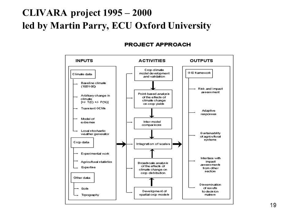 19 CLIVARA project 1995 – 2000 led by Martin Parry, ECU Oxford University