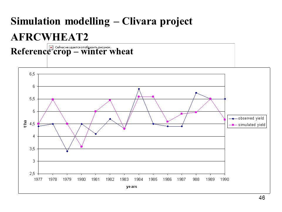 46 Simulation modelling – Clivara project AFRCWHEAT2 Reference crop – winter wheat