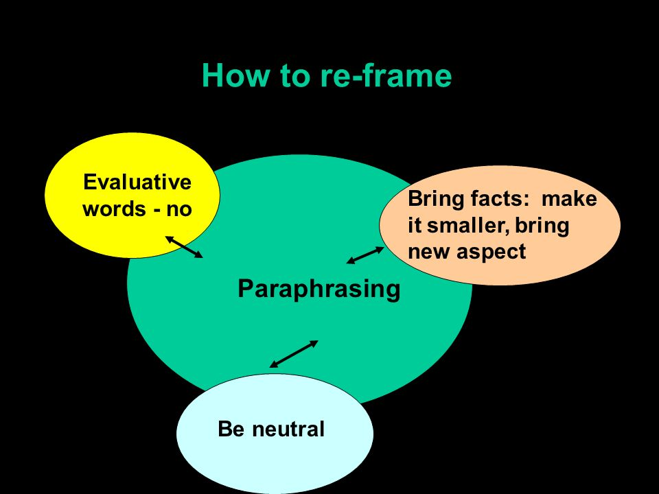 How to re-frame Paraphrasing Evaluative words - no Be neutral Bring facts: make it smaller, bring new aspect