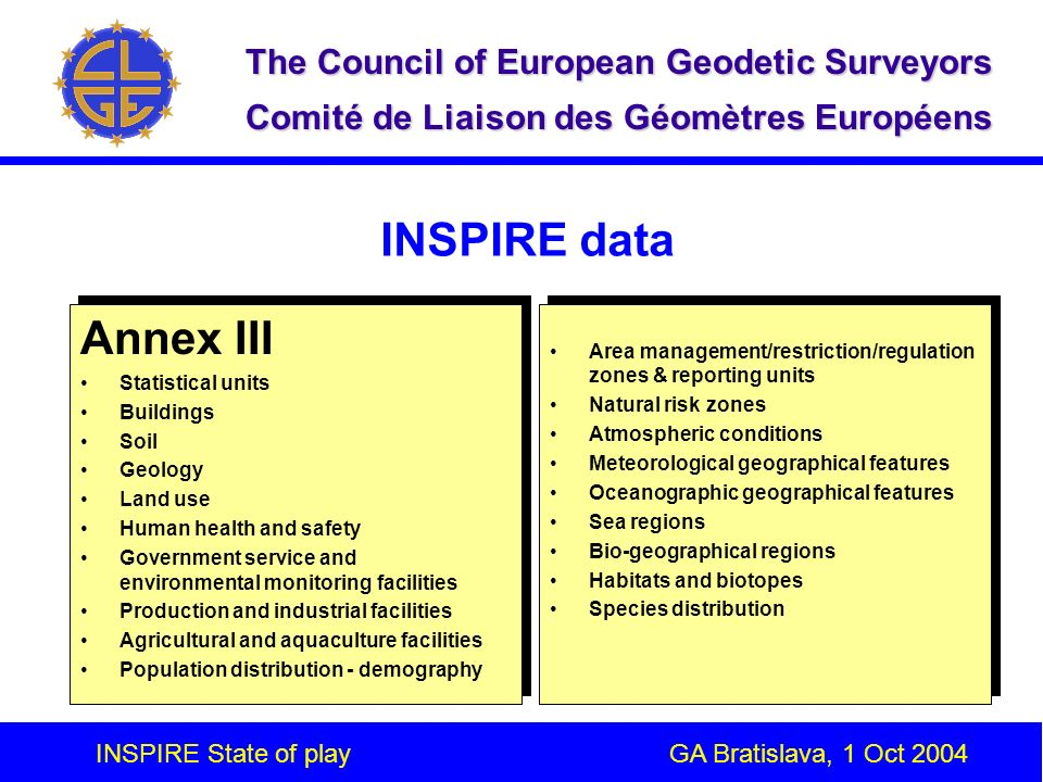 INSPIRE State of play GA Bratislava, 1 Oct 2004 The Council of European Geodetic Surveyors Comité de Liaison des Géomètres Européens INSPIRE data Annex III Statistical units Buildings Soil Geology Land use Human health and safety Government service and environmental monitoring facilities Production and industrial facilities Agricultural and aquaculture facilities Population distribution - demography Annex III Statistical units Buildings Soil Geology Land use Human health and safety Government service and environmental monitoring facilities Production and industrial facilities Agricultural and aquaculture facilities Population distribution - demography Area management/restriction/regulation zones & reporting units Natural risk zones Atmospheric conditions Meteorological geographical features Oceanographic geographical features Sea regions Bio-geographical regions Habitats and biotopes Species distribution Area management/restriction/regulation zones & reporting units Natural risk zones Atmospheric conditions Meteorological geographical features Oceanographic geographical features Sea regions Bio-geographical regions Habitats and biotopes Species distribution