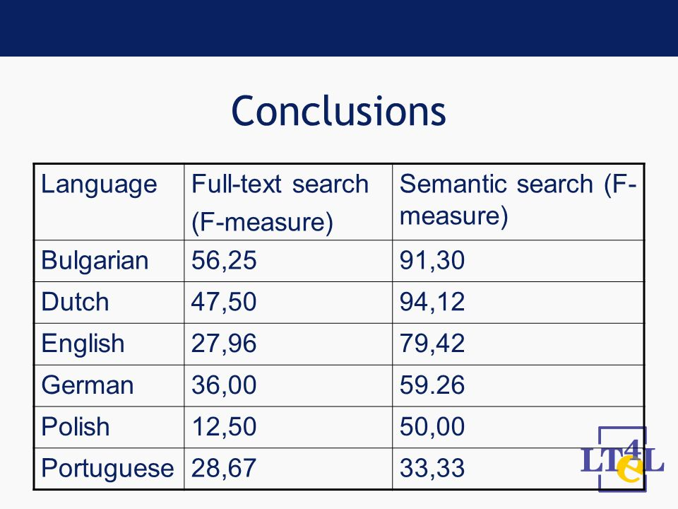 Conclusions LanguageFull-text search (F-measure) Semantic search (F- measure) Bulgarian56,2591,30 Dutch47,5094,12 English27,9679,42 German36,0059.26 Polish12,5050,00 Portuguese28,6733,33