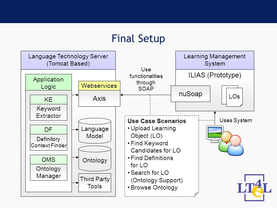 Final Setup ILIAS (Prototype) Application Logic Webservices Axis nuSoap KE Keyword Extractor Definitory Context Finder DF Ontology Manager OMS LOs Use