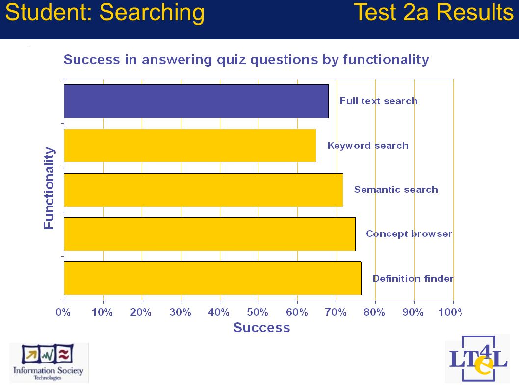 Student: SearchingTest 2a Results