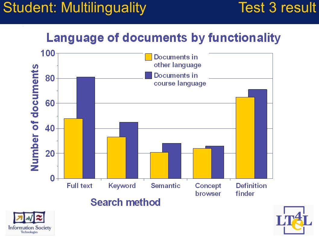 Student: MultilingualityTest 3 result