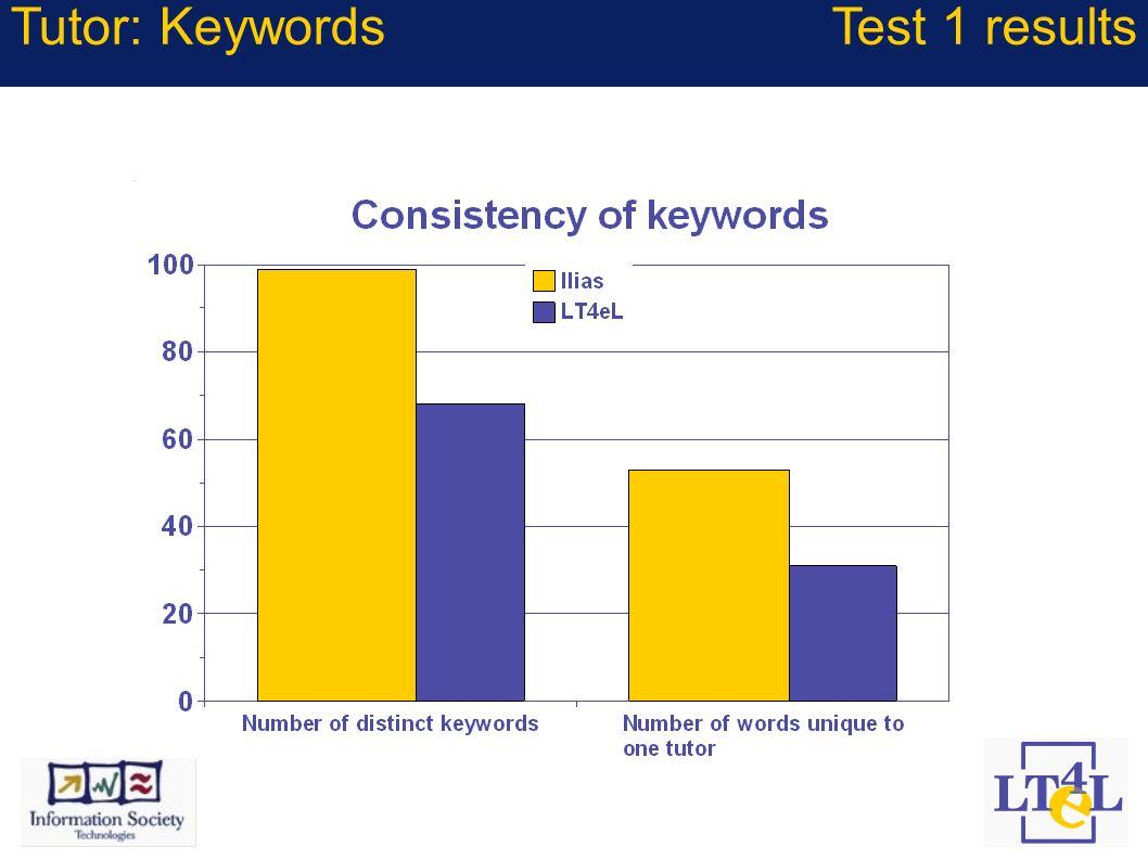 Tutor: KeywordsTest 1 results
