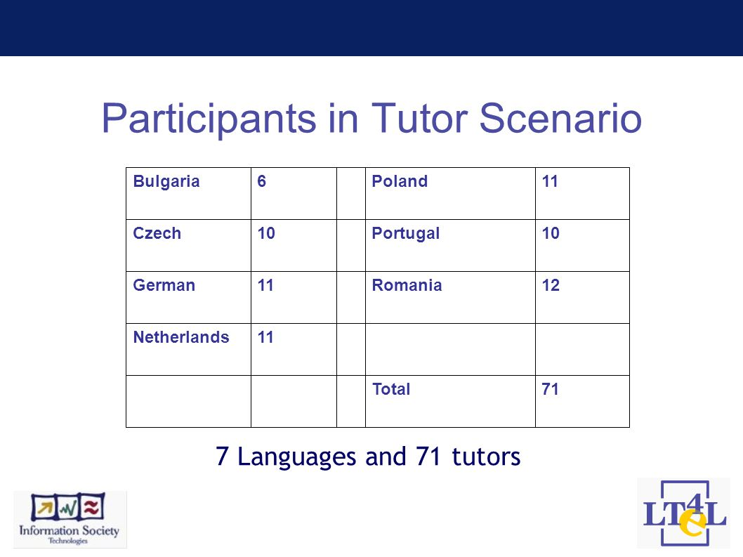 Participants in Tutor Scenario 71Total 11Netherlands 12Romania11German 10Portugal10Czech 11Poland6Bulgaria 7 Languages and 71 tutors