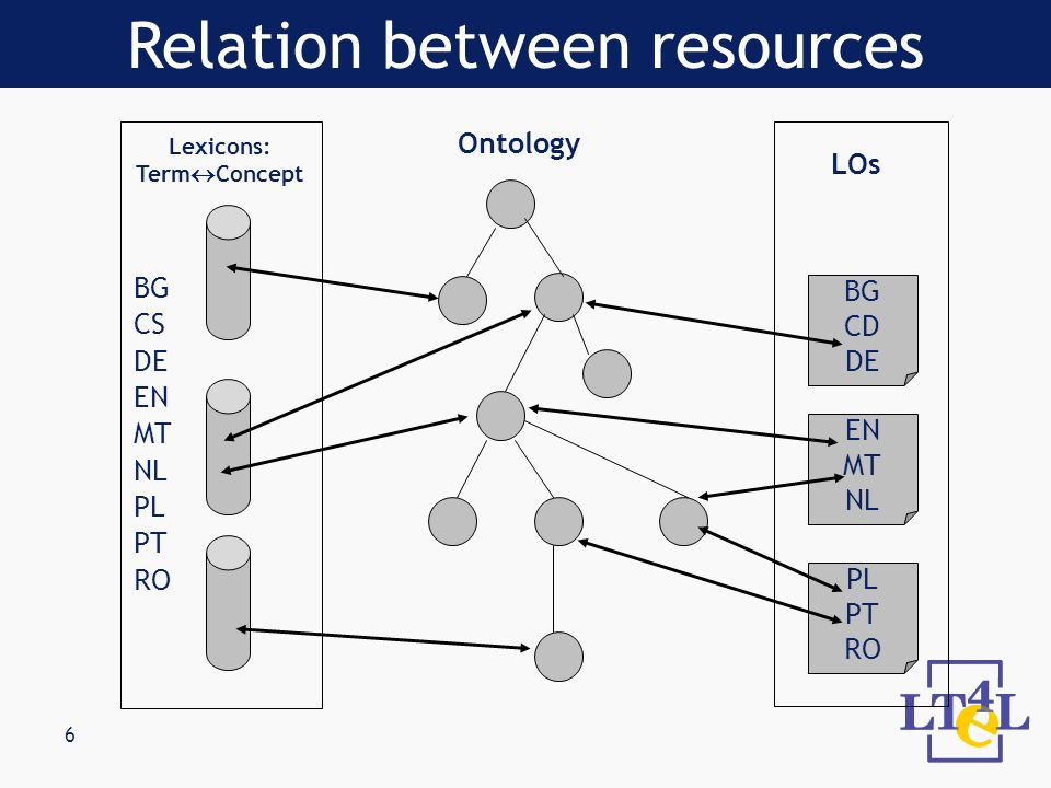 6 PL PT RO EN MT NL BG CD DE Lexicons: Term Concept LOs Ontology BG CS DE EN MT NL PL PT RO Relation between resources