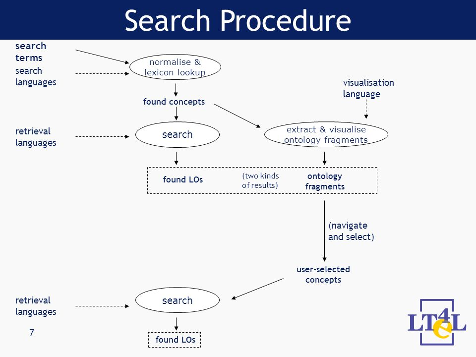 7 Search Procedure search languages visualisation language found concepts normalise & lexicon lookup extract & visualise ontology fragments search ter