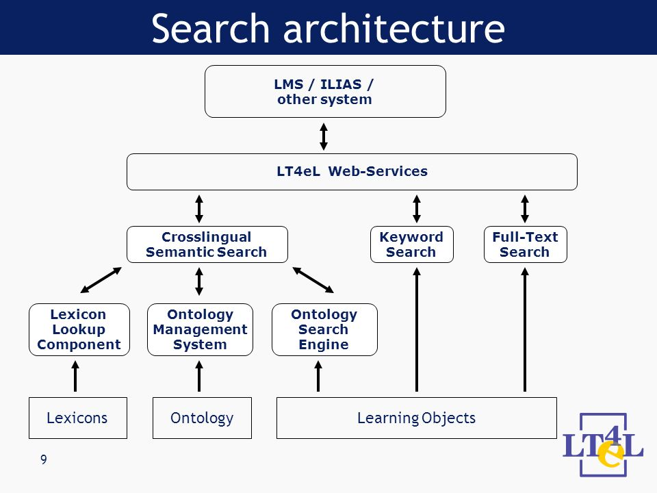 9 LMS / ILIAS / other system Lexicon Lookup Component Ontology Management System Ontology Search Engine LexiconsOntologyLearning Objects LT4eL Web-Ser