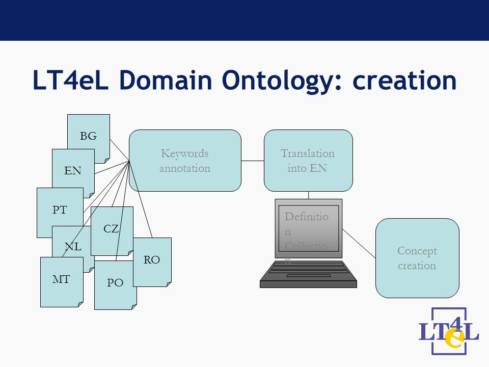 LT4eL Domain Ontology: creation Keywords annotation BG EN PT NL MT CZ PO RO Translation into EN Definitio n Collectio n Concept creation