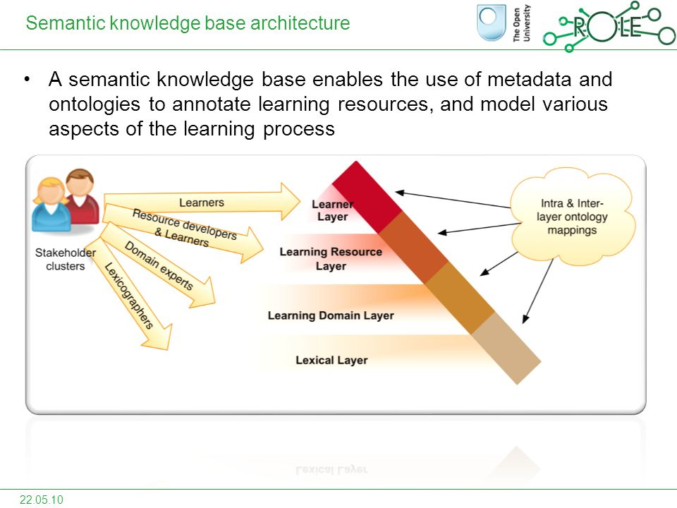 Semantic knowledge base architecture A semantic knowledge base enables the use of metadata and ontologies to annotate learning resources, and model various aspects of the learning process 22.05.10