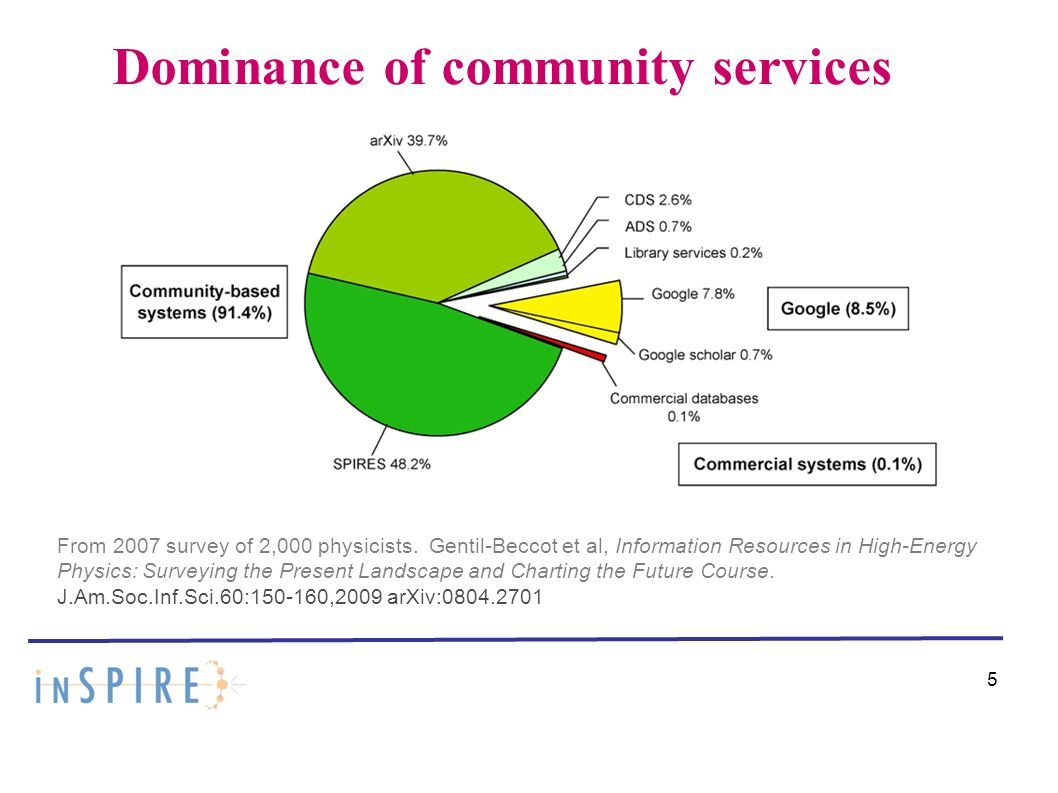 Dominance of community services 5 From 2007 survey of 2,000 physicists.