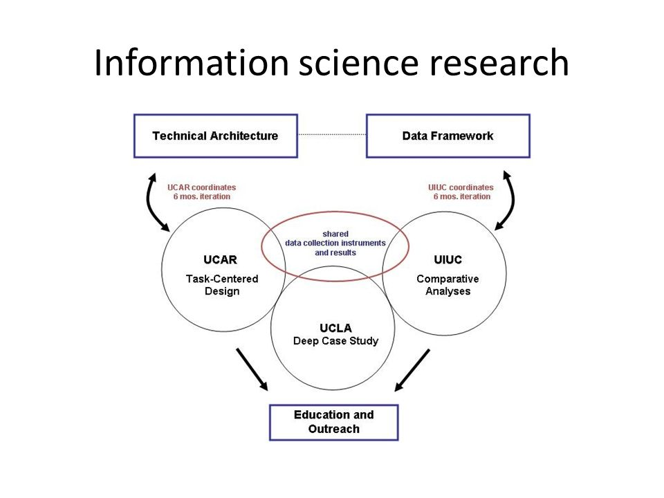 Information science research
