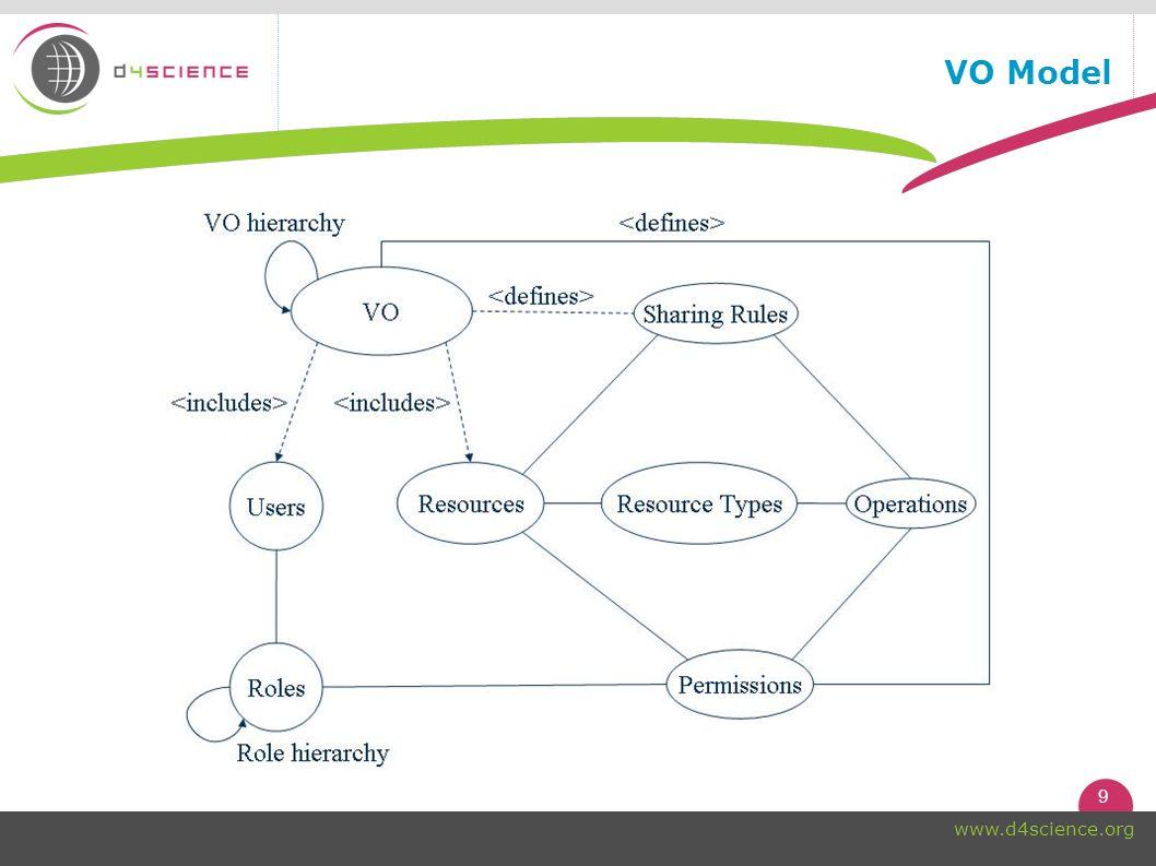 9 www.d4science.org VO Model