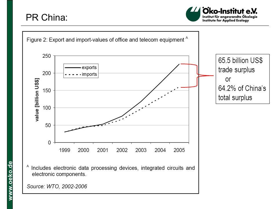 www.oeko.de 65.5 billion US$ trade surplus or 64.2% of Chinas total surplus PR China: