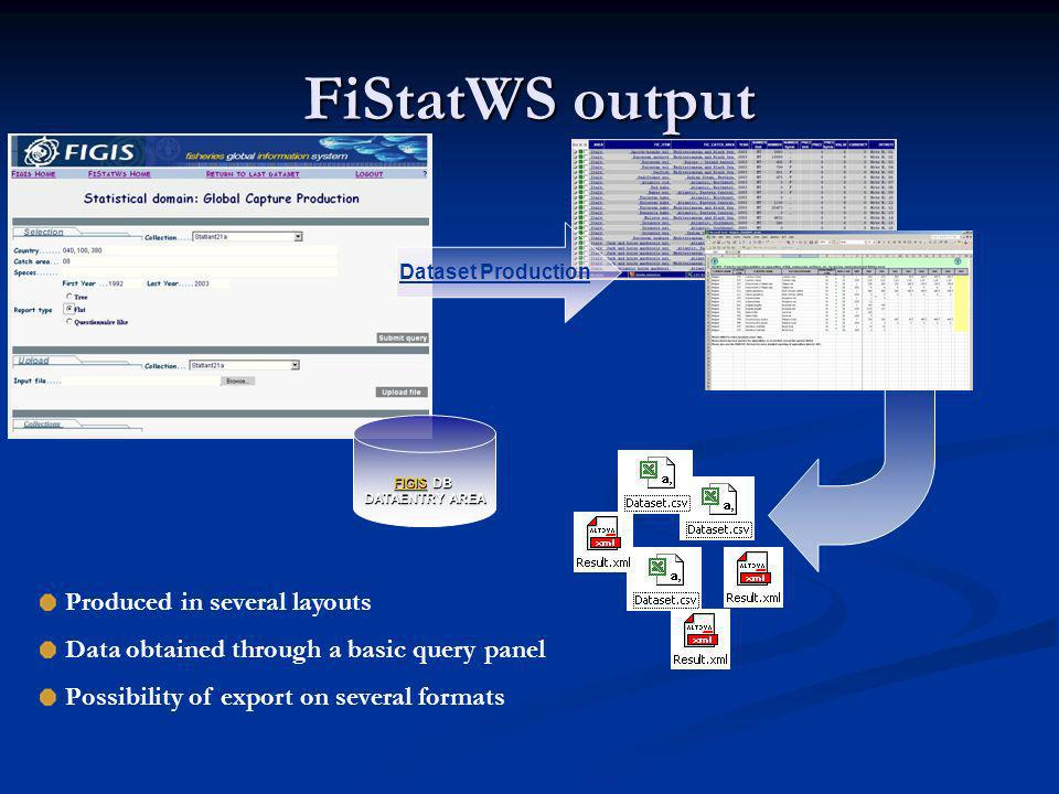 FiStatWS output FIGISFIGIS DB FIGIS DATAENTRY AREA Dataset Production Produced in several layouts Data obtained through a basic query panel Possibilit