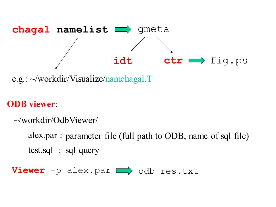 chagal namelist gmeta ctrfig.ps idt e.g.: ~/workdir/Visualize/namchagal.T ODB viewer: ~/workdir/OdbViewer/ alex.par : test.sql : sql query Viewer –p alex.par odb_res.txt parameter file (full path to ODB, name of sql file)
