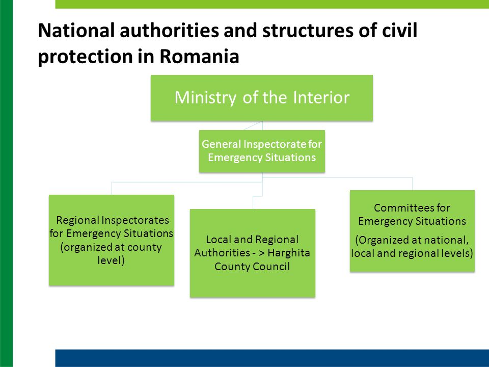 National authorities and structures of civil protection in Romania Ministry of the Interior Regional Inspectorates for Emergency Situations (organized at county level) Local and Regional Authorities - > Harghita County Council Committees for Emergency Situations (Organized at national, local and regional levels) General Inspectorate for Emergency Situations
