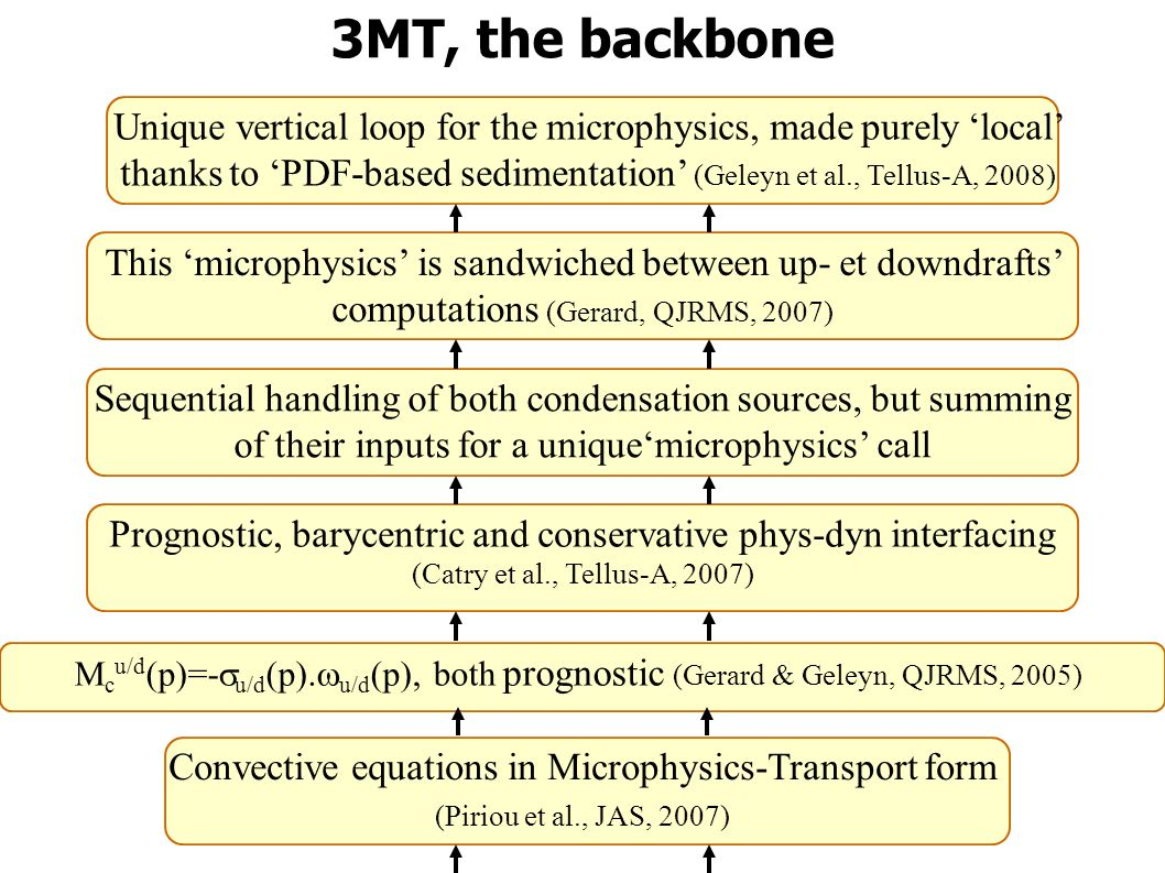 3MT, the backbone Convective equations in Microphysics-Transport form (Piriou et al., JAS, 2007) M c u/d (p)=- u/d (p).