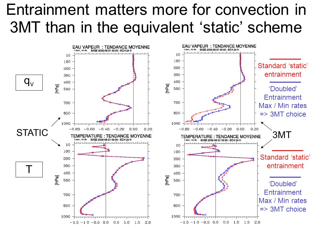 Entrainment matters more for convection in 3MT than in the equivalent static scheme qvqv T Standard static entrainment Doubled Entrainment Max / Min rates => 3MT choice Standard static entrainment Doubled Entrainment Max / Min rates => 3MT choice STATIC 3MT
