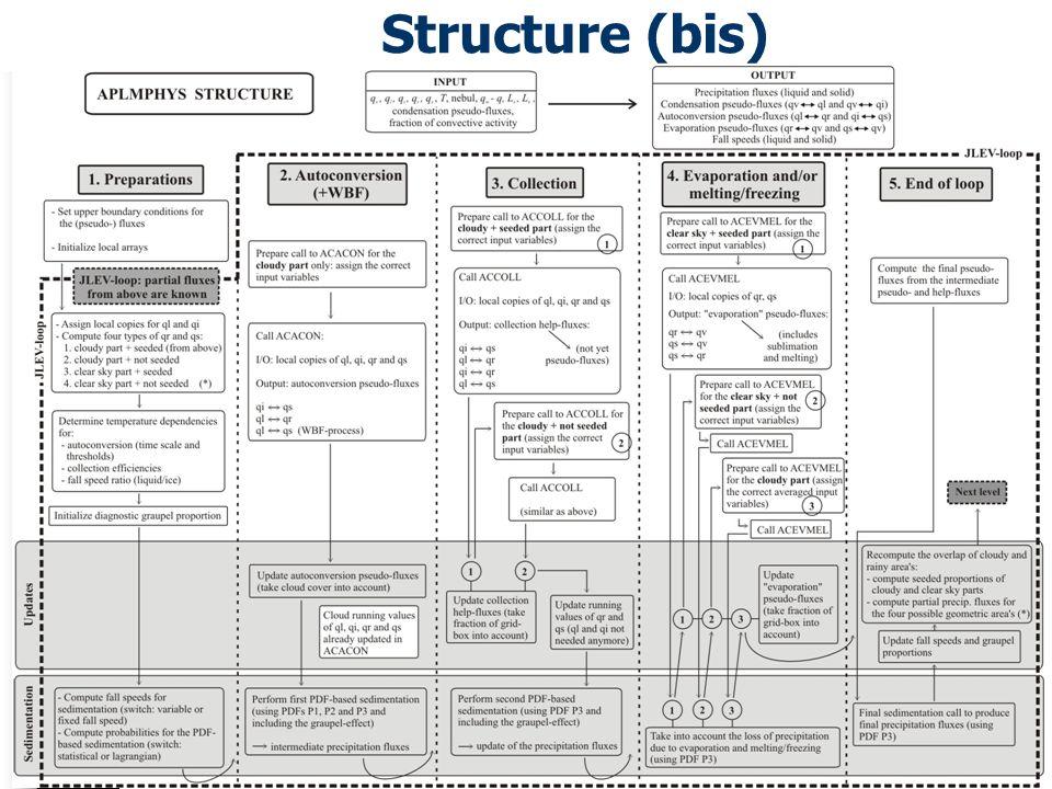 Structure (bis)