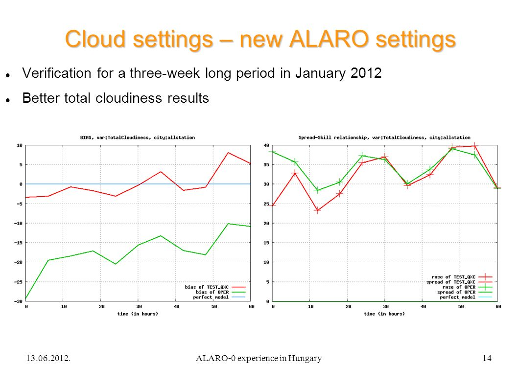 13.06.2012.ALARO-0 experience in Hungary14 Cloud settings – new ALARO settings Verification for a three-week long period in January 2012 Better total