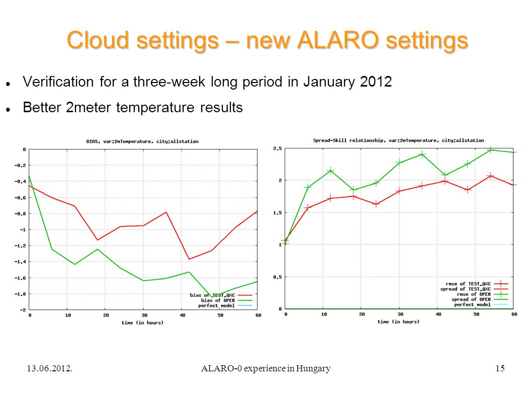 13.06.2012.ALARO-0 experience in Hungary15 Cloud settings – new ALARO settings Verification for a three-week long period in January 2012 Better 2meter