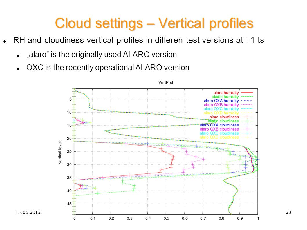 13.06.2012.ALARO-0 experience in Hungary23 Cloud settings – Vertical profiles RH and cloudiness vertical profiles in differen test versions at +1 ts alaro is the originally used ALARO version QXC is the recently operational ALARO version