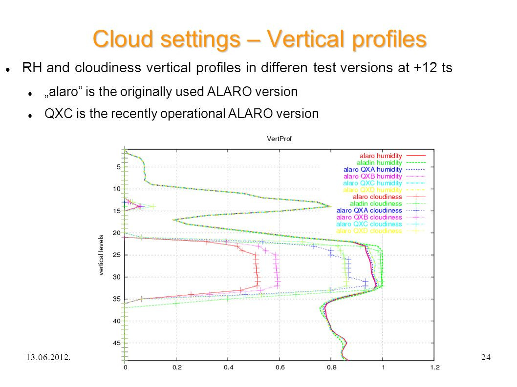 13.06.2012.ALARO-0 experience in Hungary24 Cloud settings – Vertical profiles RH and cloudiness vertical profiles in differen test versions at +12 ts alaro is the originally used ALARO version QXC is the recently operational ALARO version