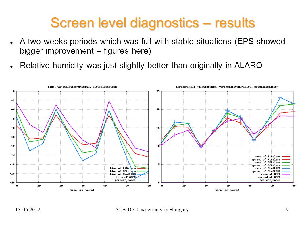 13.06.2012.ALARO-0 experience in Hungary9 Screen level diagnostics – results A two-weeks periods which was full with stable situations (EPS showed bigger improvement – figures here) Relative humidity was just slightly better than originally in ALARO