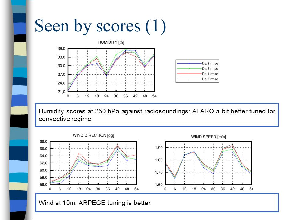 Seen by scores (1) Humidity scores at 250 hPa against radiosoundings: ALARO a bit better tuned for convective regime Wind at 10m: ARPEGE tuning is better.